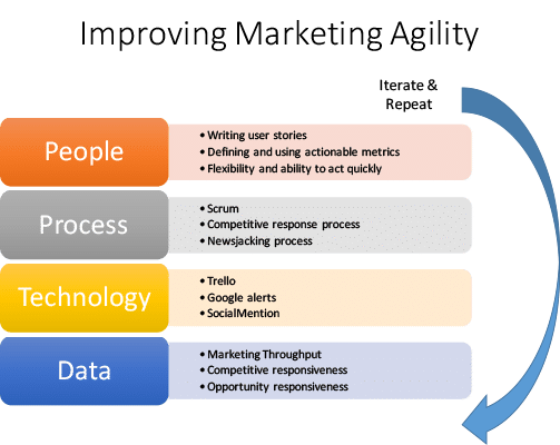 Improving marketing agility