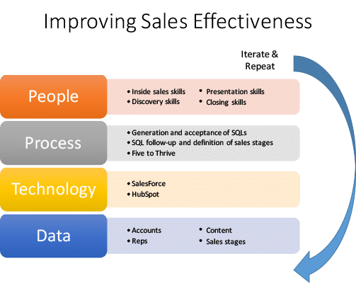 Improving sales effectiveness