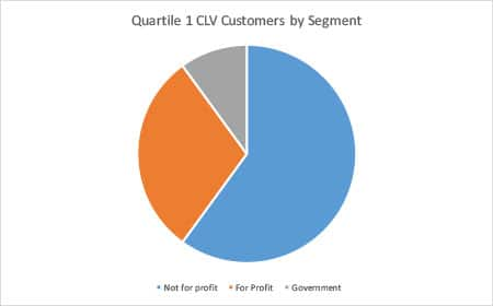 Customer Lifetime Value by Segment