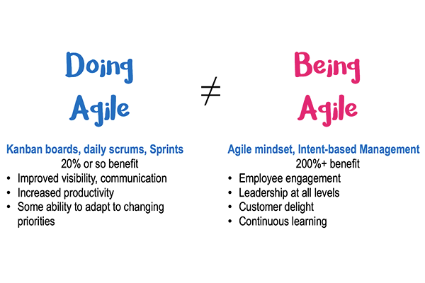doing agile vs being agile